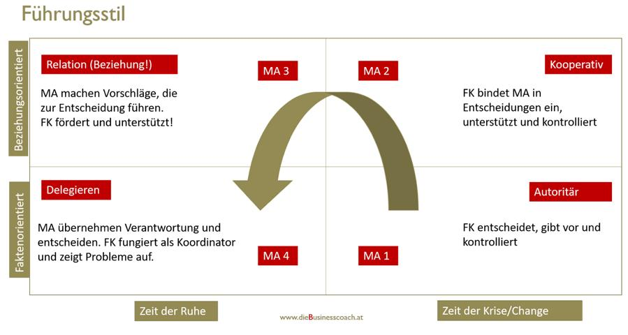 grafischer Überblick über die Führungsstile